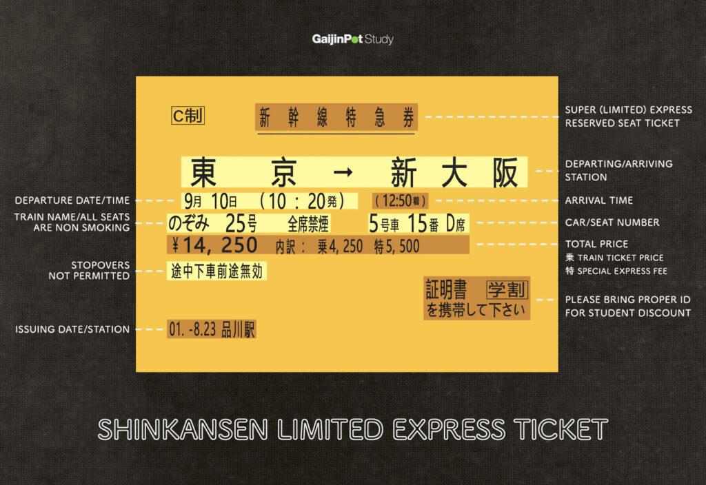 Kanji Cheat Sheet: For taking the Shinkansen